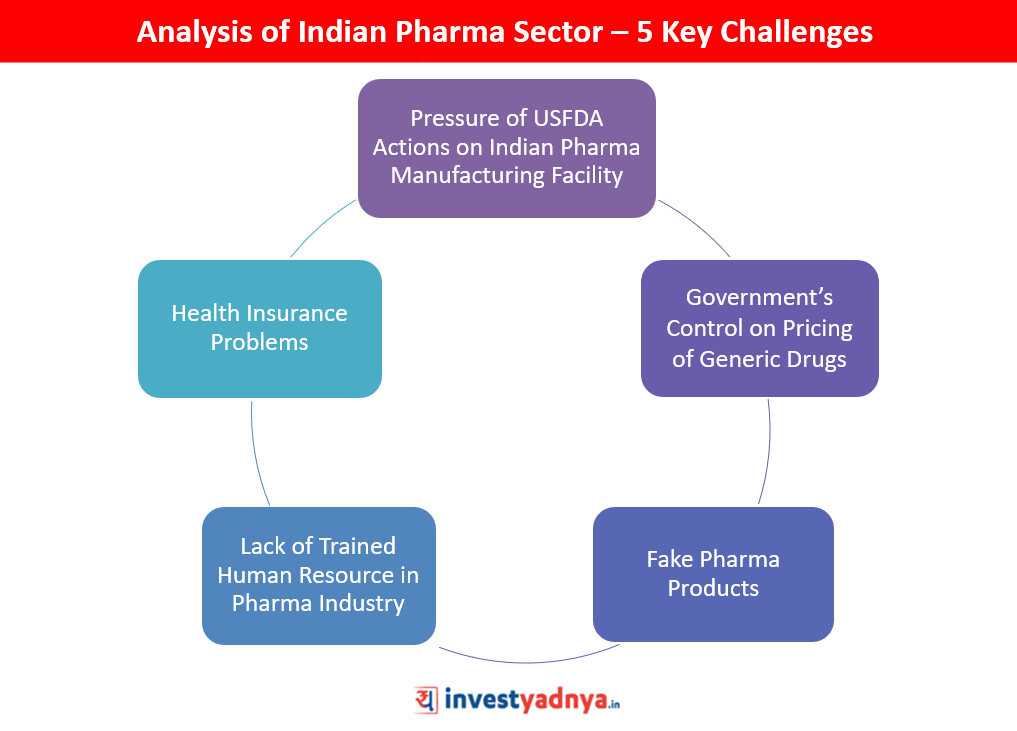 Analysis of Indian Pharma Sector – 5 Key Challenges