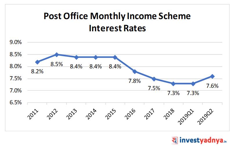 Interest Rates on Post Office Schemes July 2019 - Yadnya