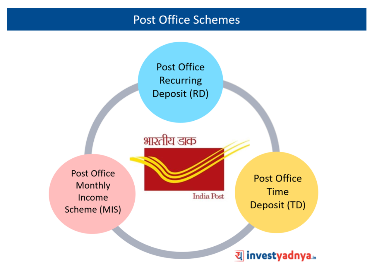 Post Office Schemes