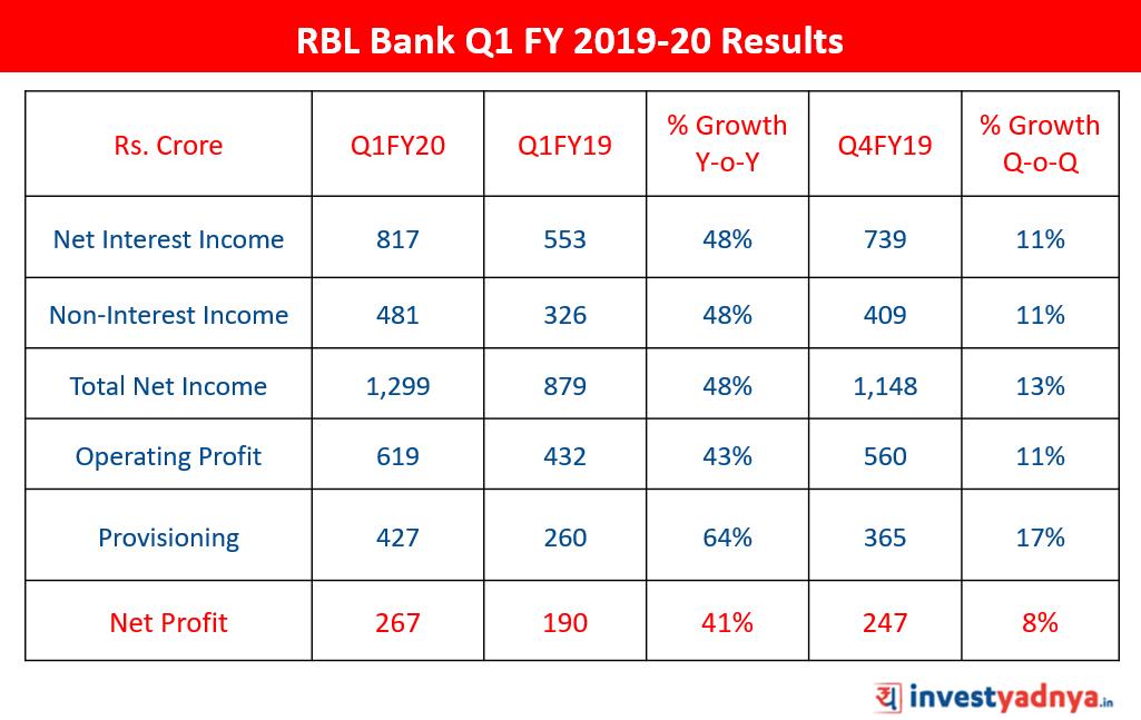 RBL Bank Q1 FY 2019-20 Results