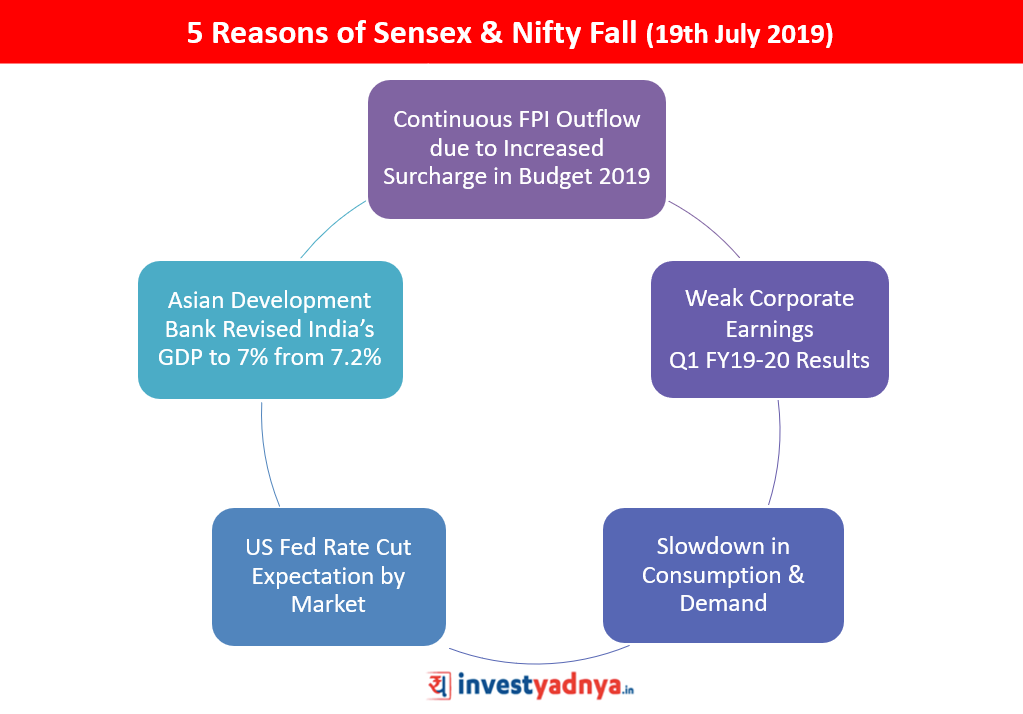 5 Reasons of Sensex & Nifty Fall (19th July 2019)