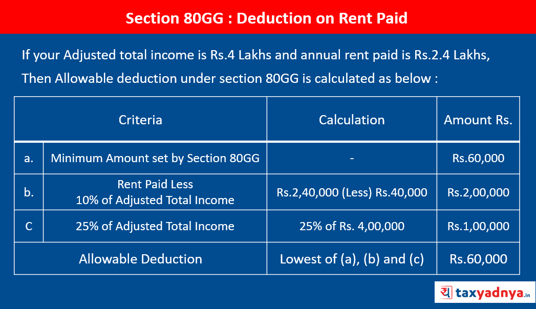 Section 80GG : Deduction on Rent Paid