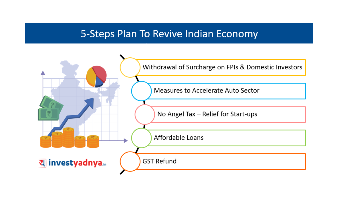 5-Steps Plan To Revive Indian Economy