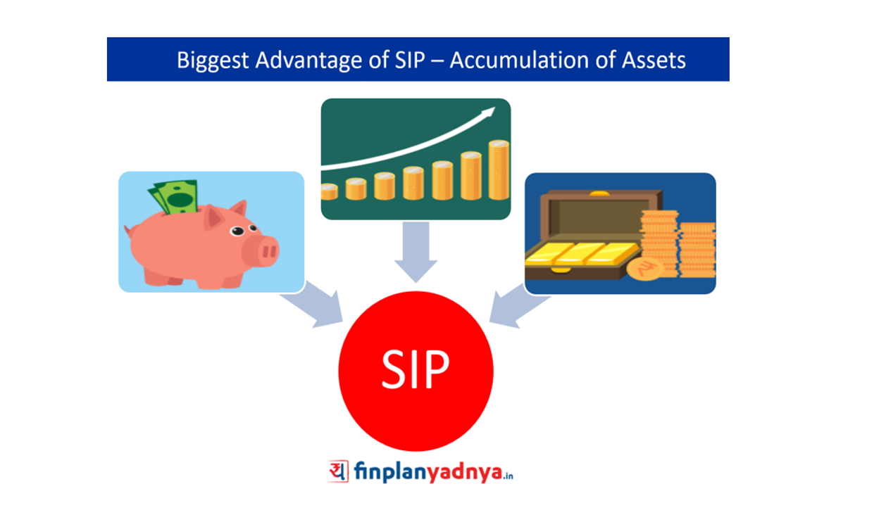Systematic Investment Plan – Accumulation of Assets