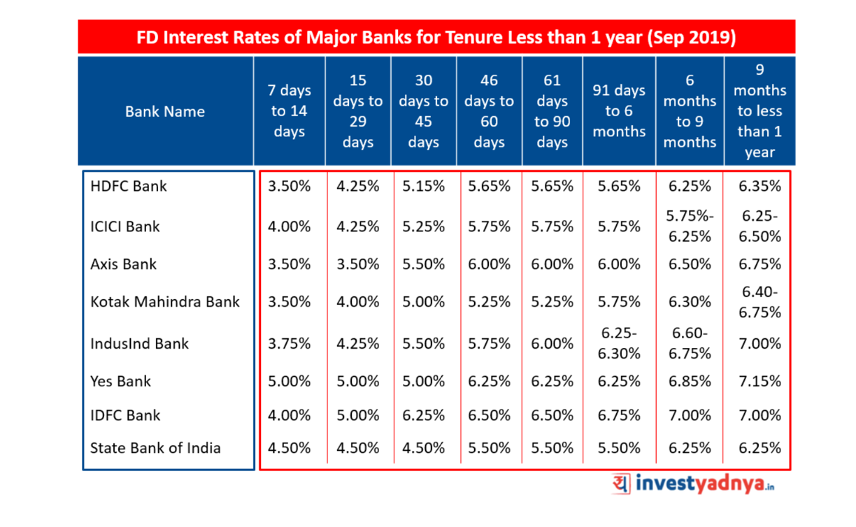 FD Interest Rates of Major Banks for Tenure Less than 1 year (Sep 2019)