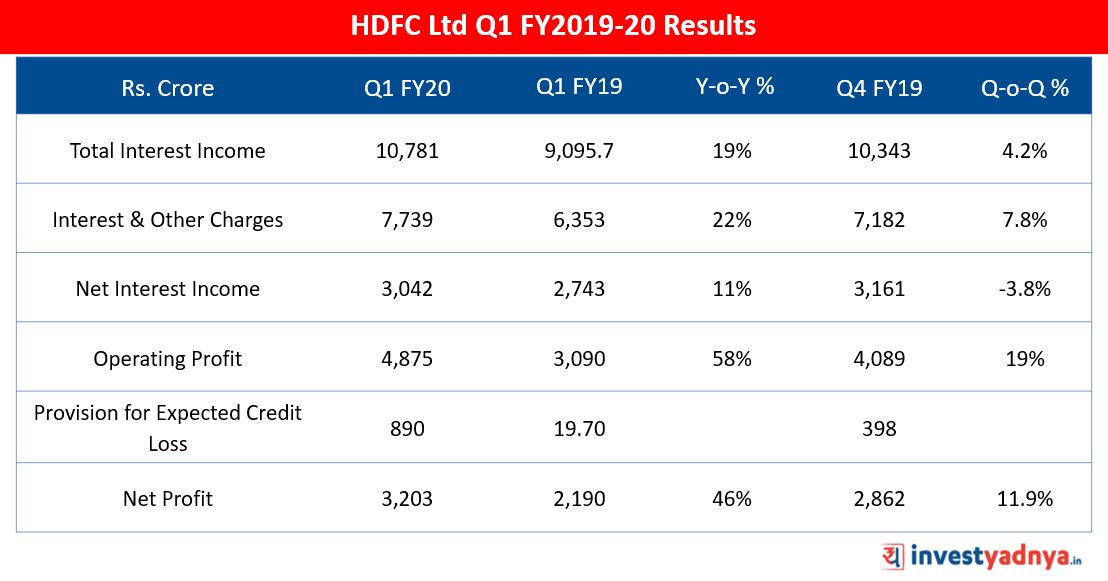 HDFC Ltd Q1 FY2019-20 Results