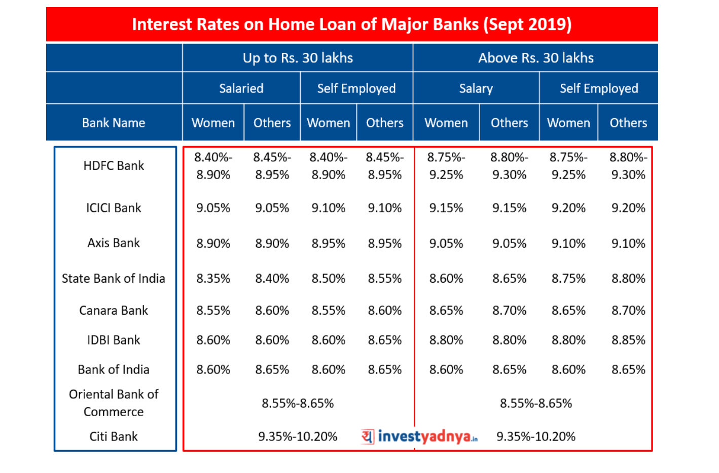 Interest Rates on Home Loan of Major Banks (Sept 2019)