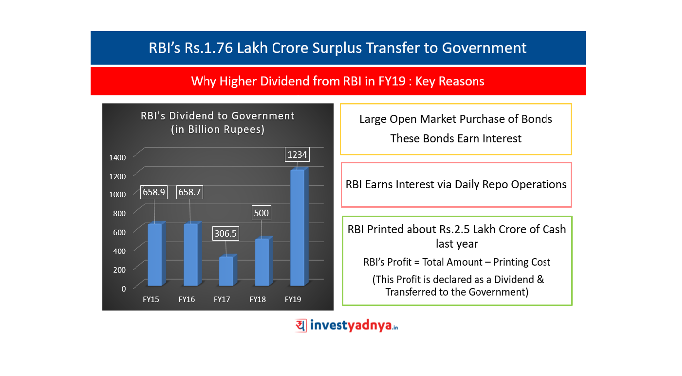 RBI's Rs.1.76 Lakh Crore Surplus Transfer to Government