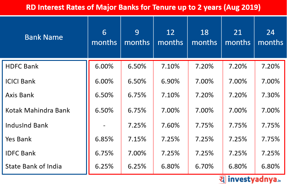 RD Interest Rates of Major Banks for Tenure up to 2 years (Aug 2019)
