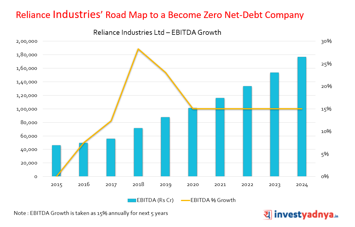 Reliance Industries' Road Map to a Become Zero Net-Debt Company