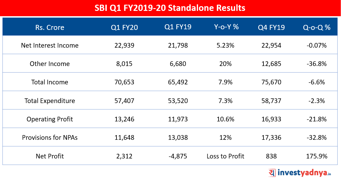 SBI Q1 FY20 Results