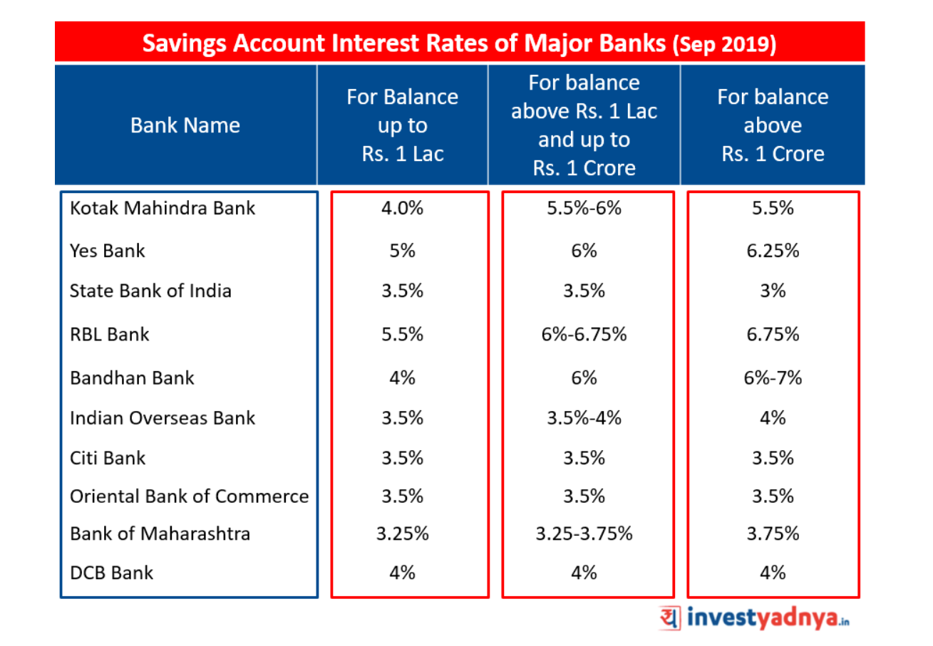 Savings Account Interest Rates of Major Banks (Sep 2019)