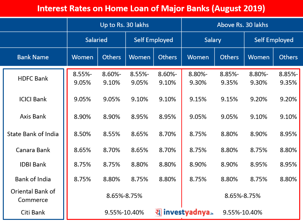 Interest Rates on Home Loan of Major Banks (August 2019)