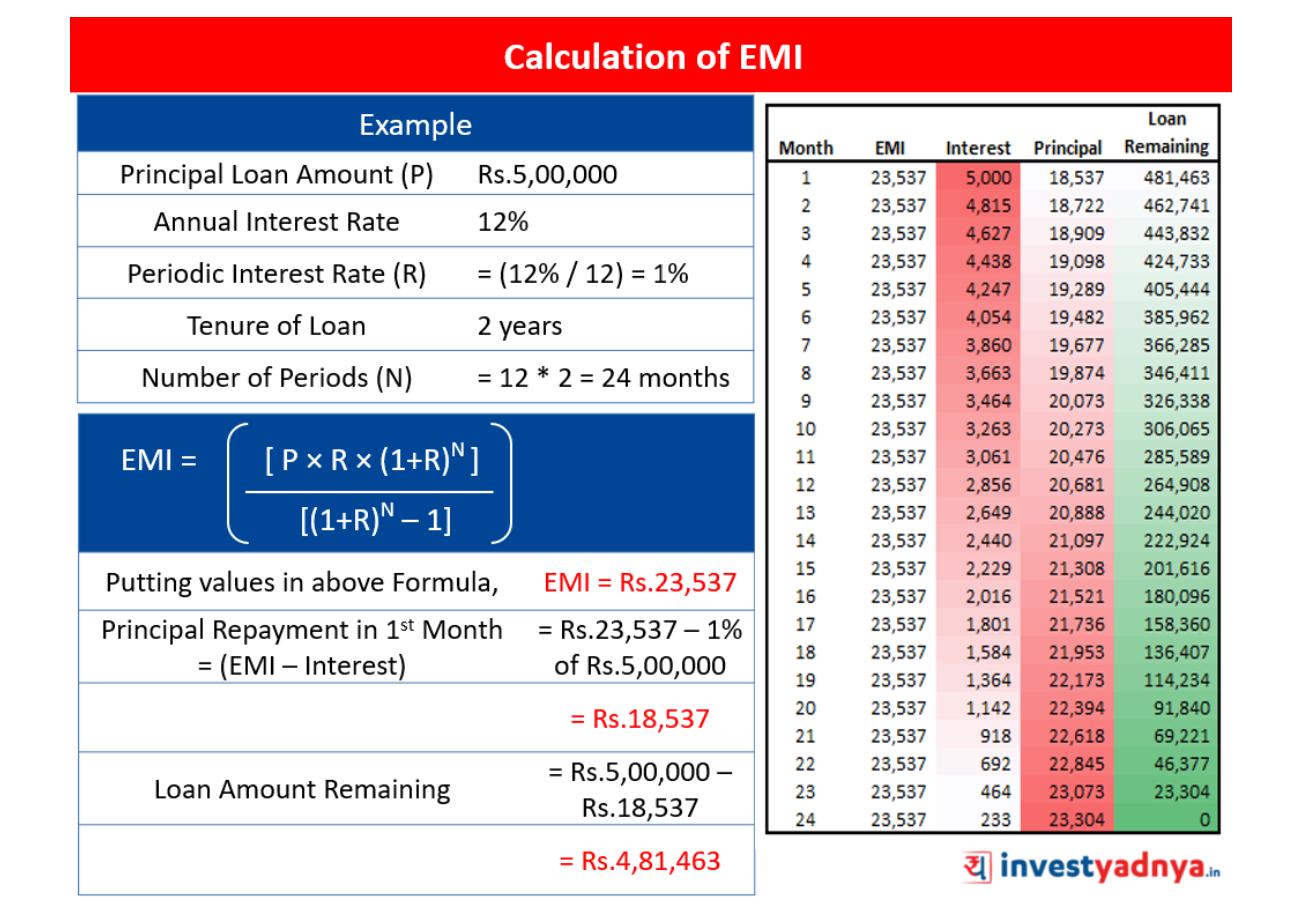 Calculation of EMI Breakup