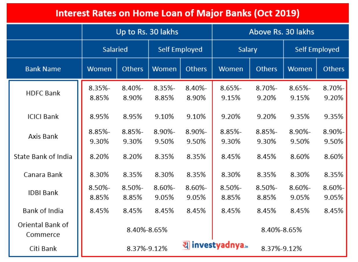 Interest Rates on Home Loan of Major Banks