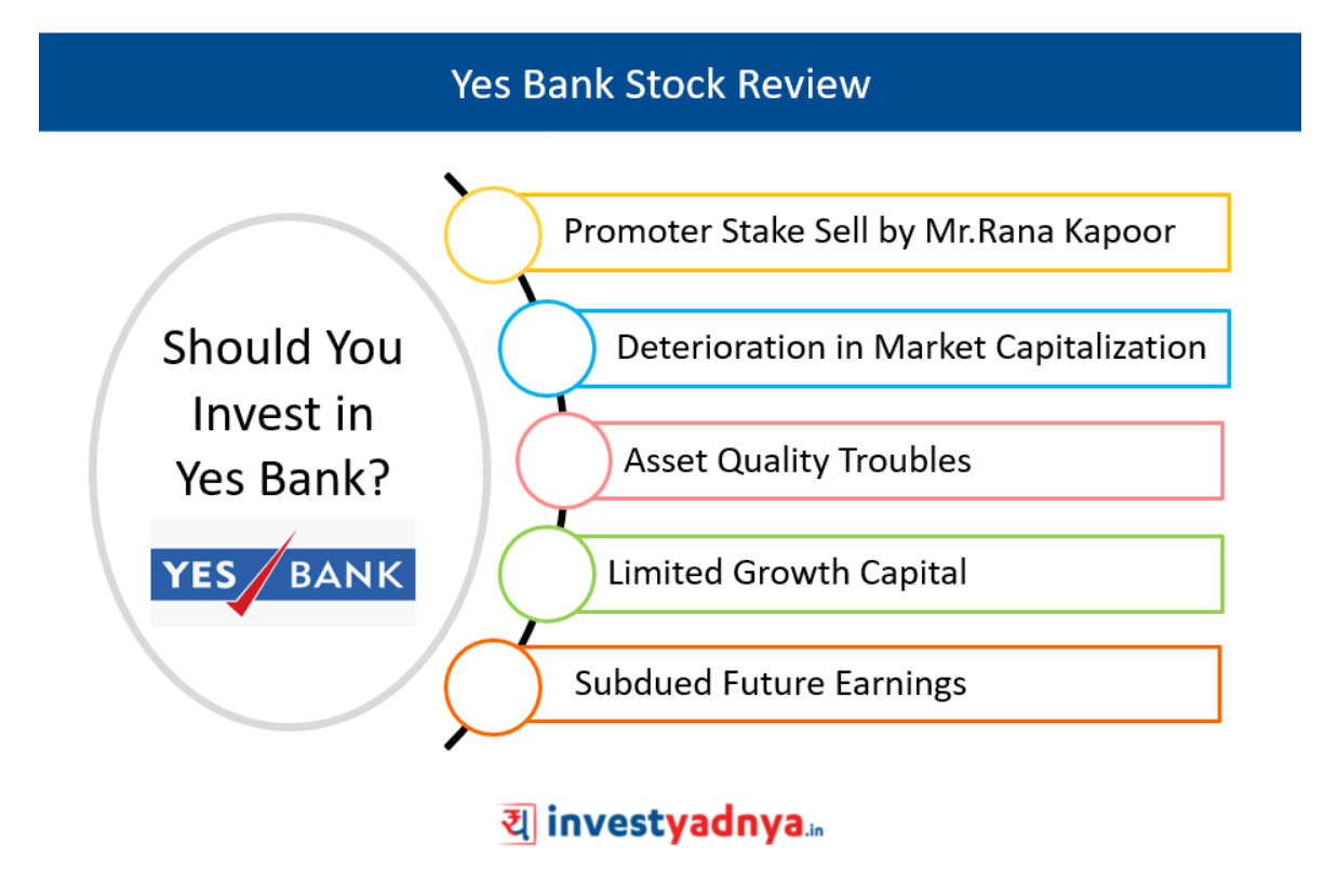 Yes Bank Stock Review