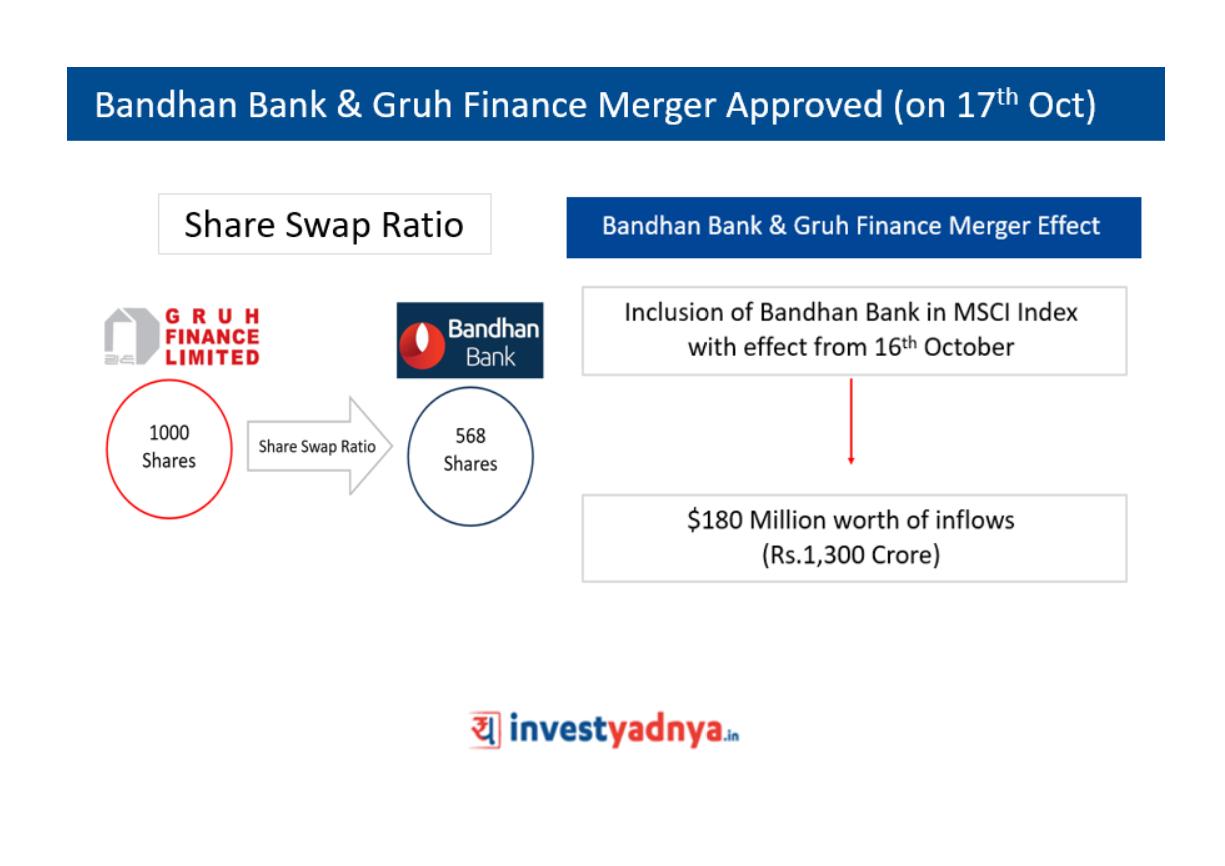 Bandhan Bank & Gruh Finance Merger