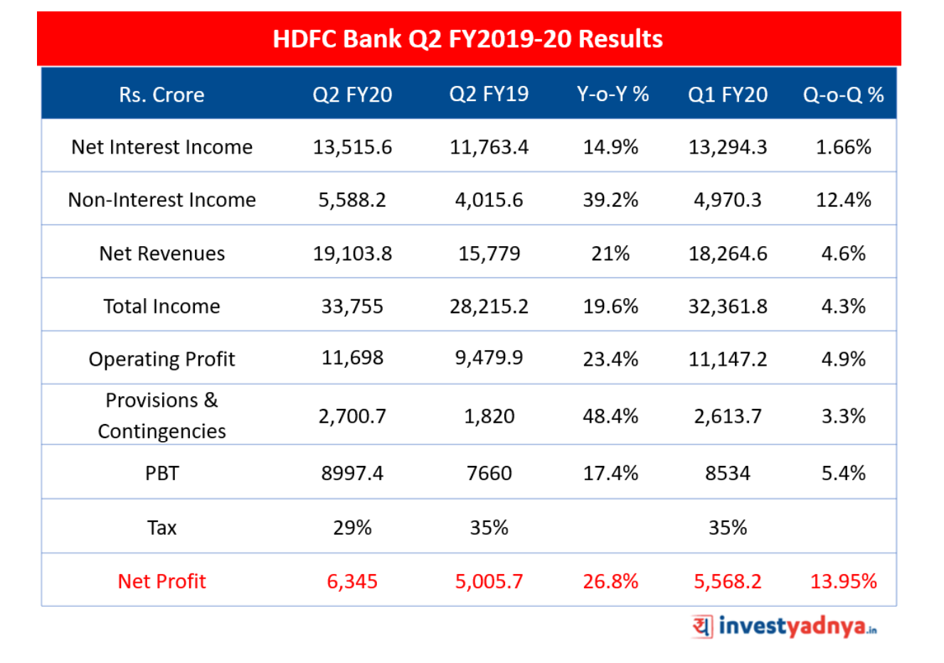 HDFC Bank Q2 FY2019-20 Results