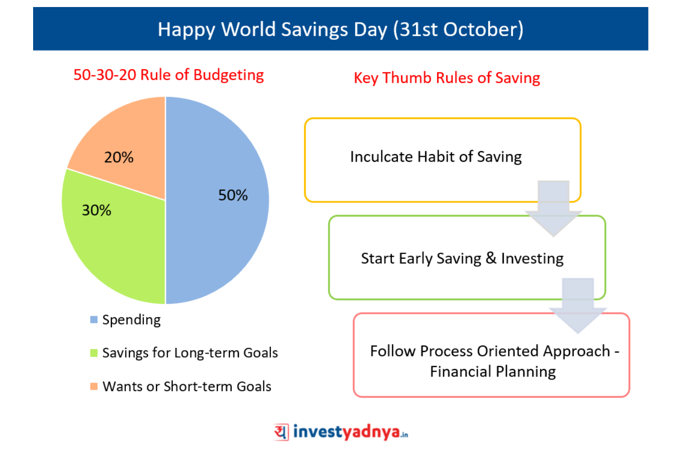 World Savings Day (31st October)