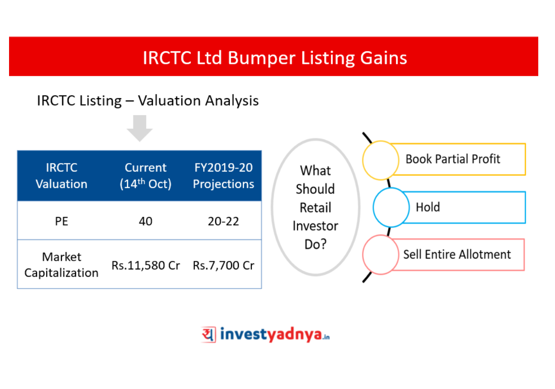IRCTC Listing