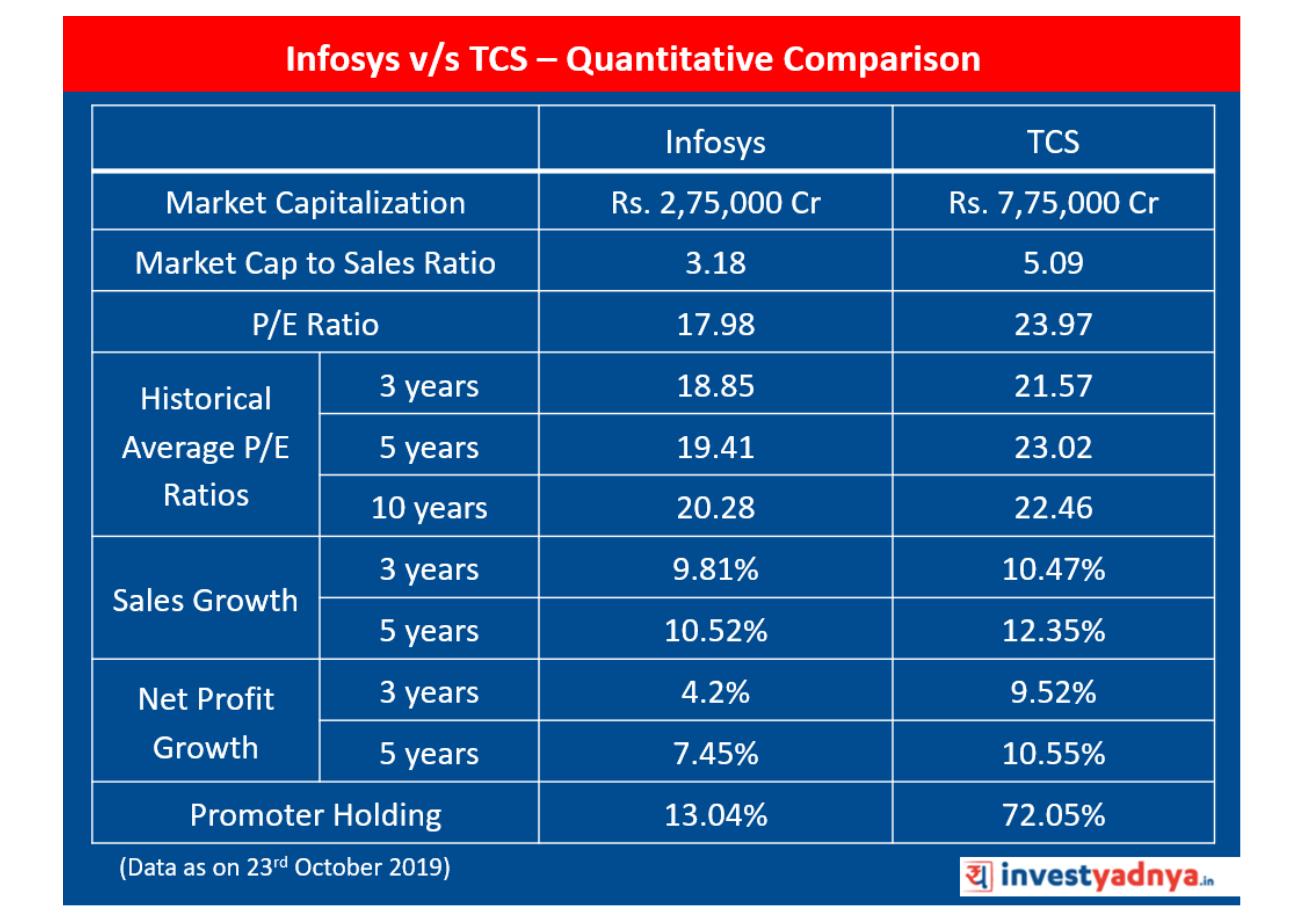 Infosys v/s TCS