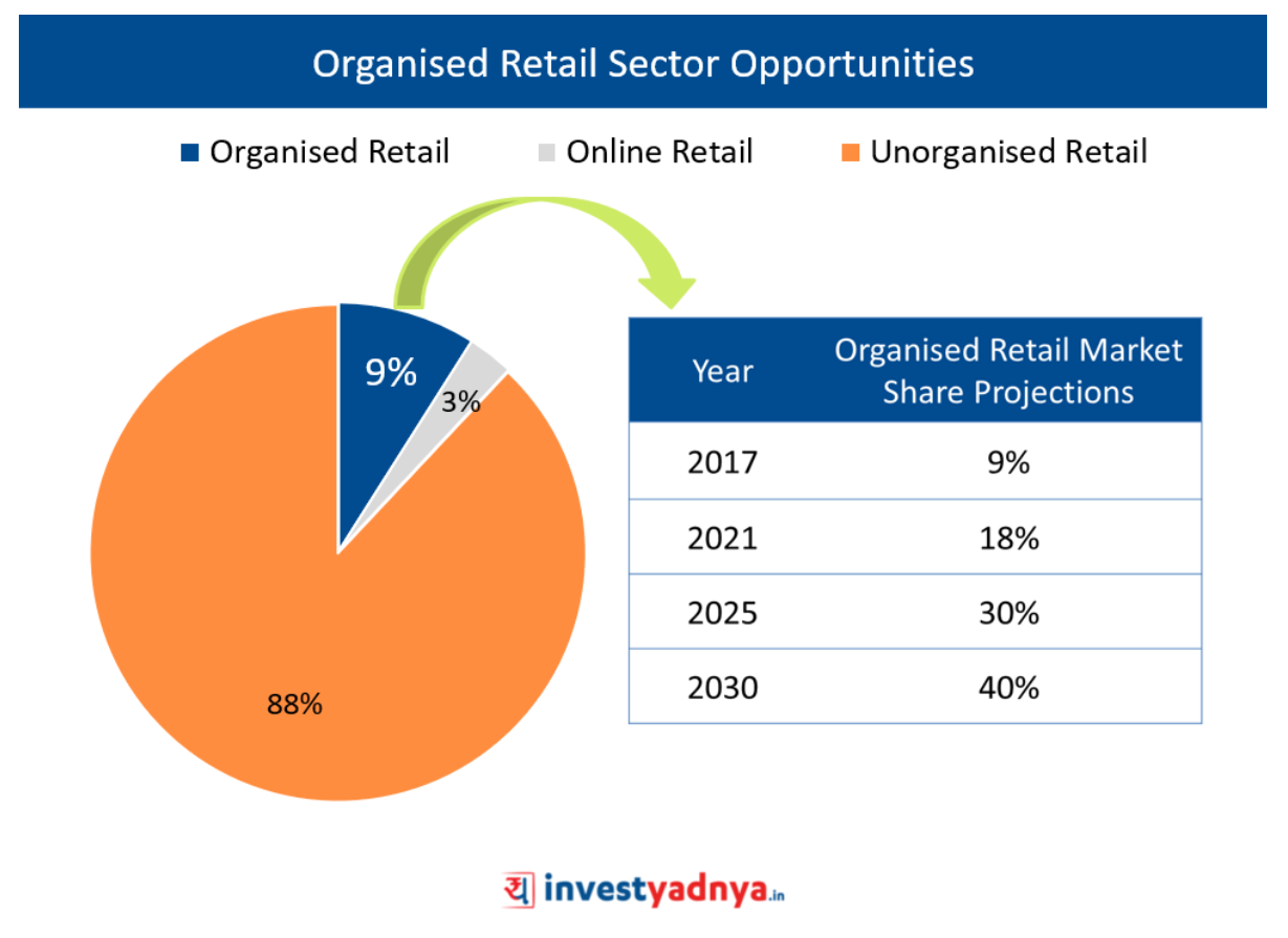 Organised Retail Sector Opportunities