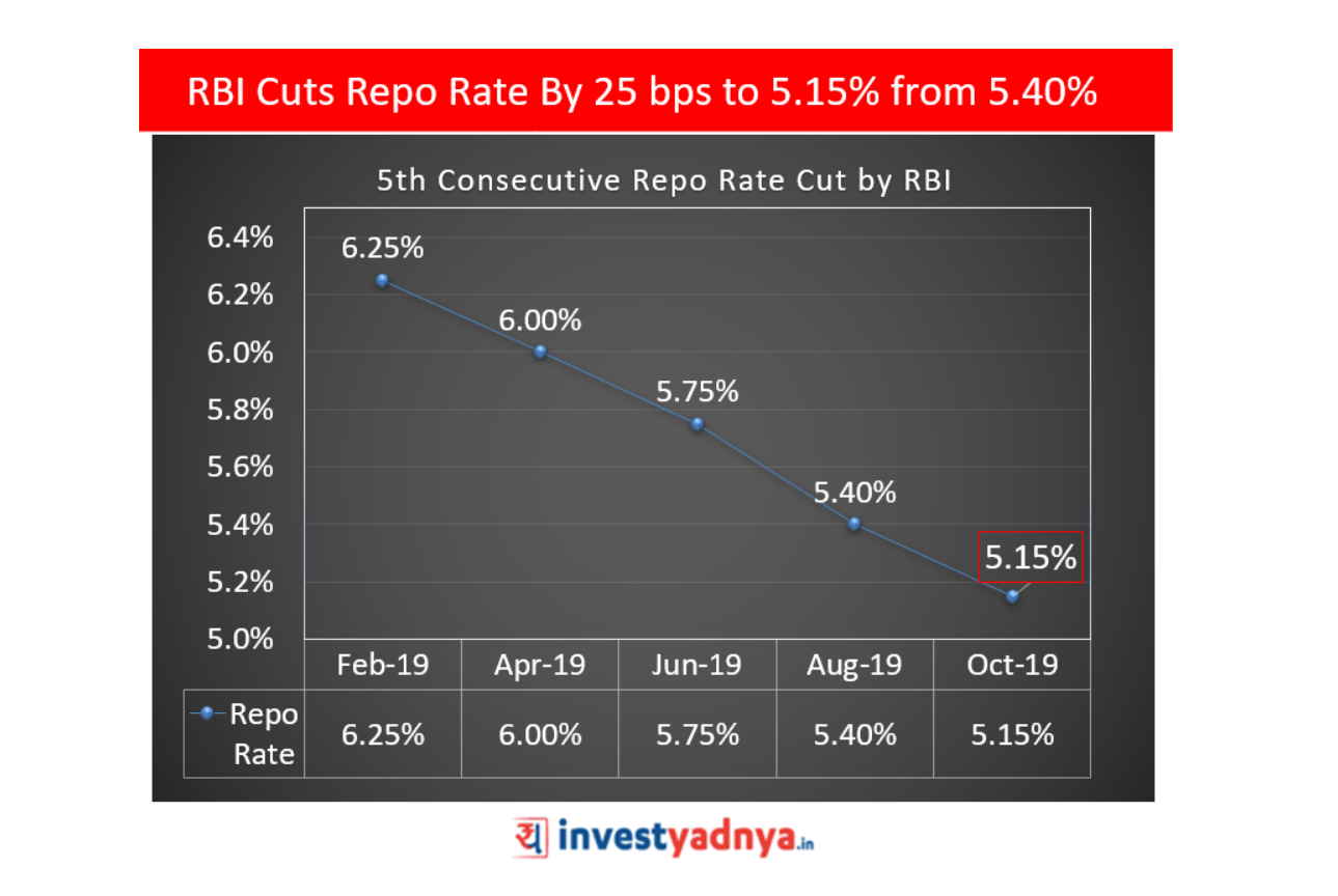 RBI Cuts Repo Rate By 25 bps to 5.15% from 5.40%