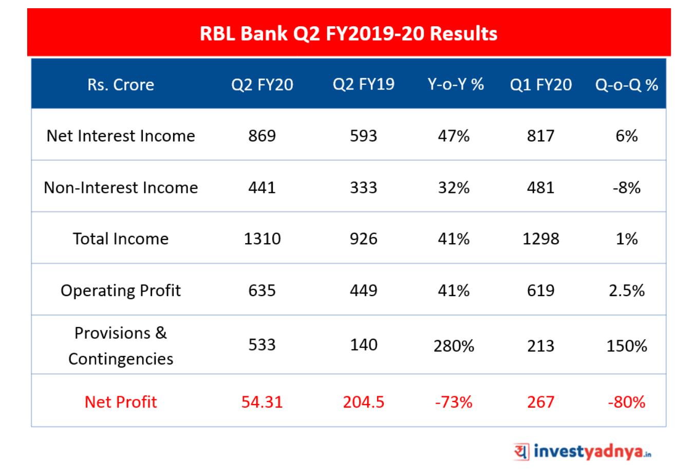 RBL Bank Q2 FY2019-20 Results