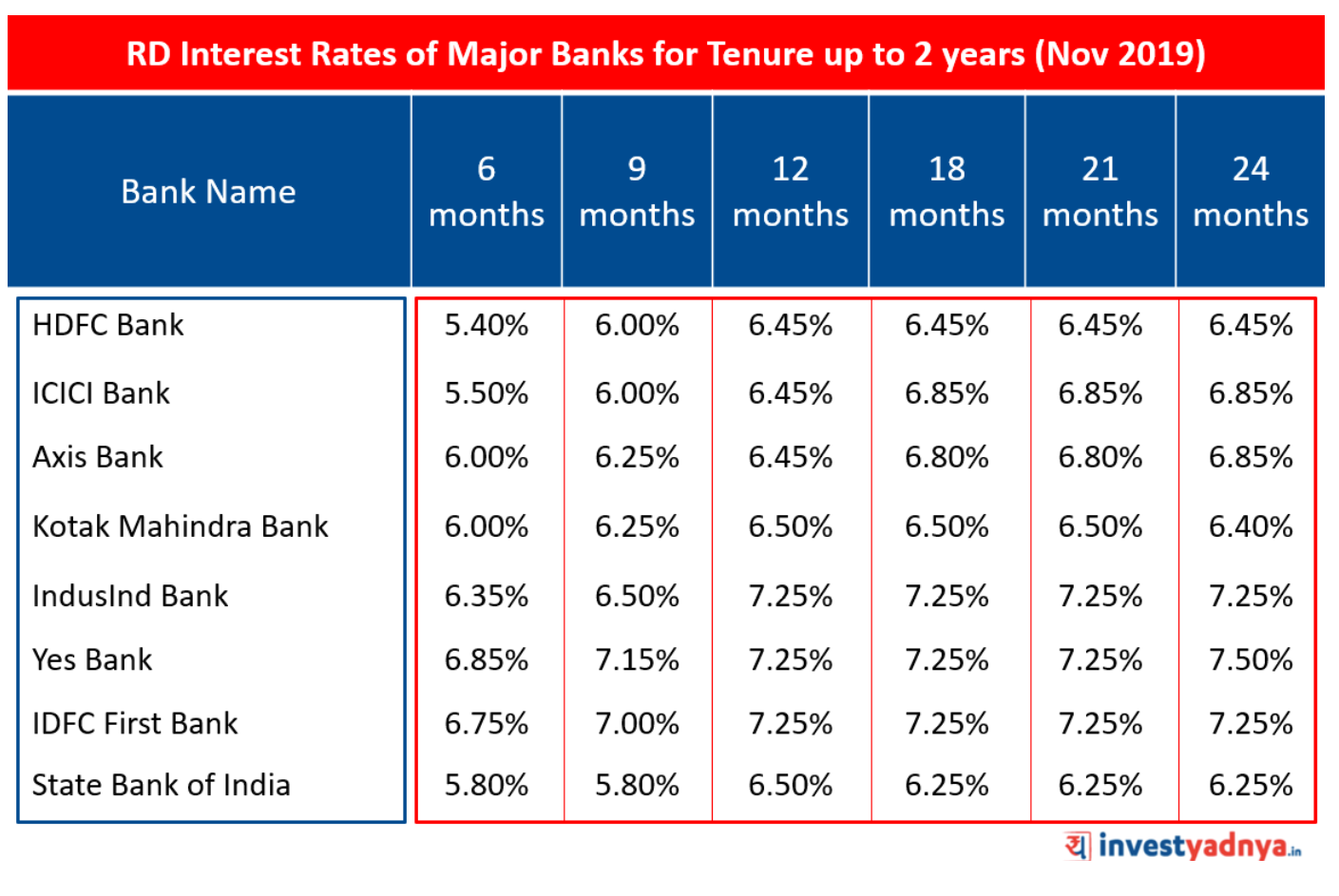 RD Interest Rates Nov 2019