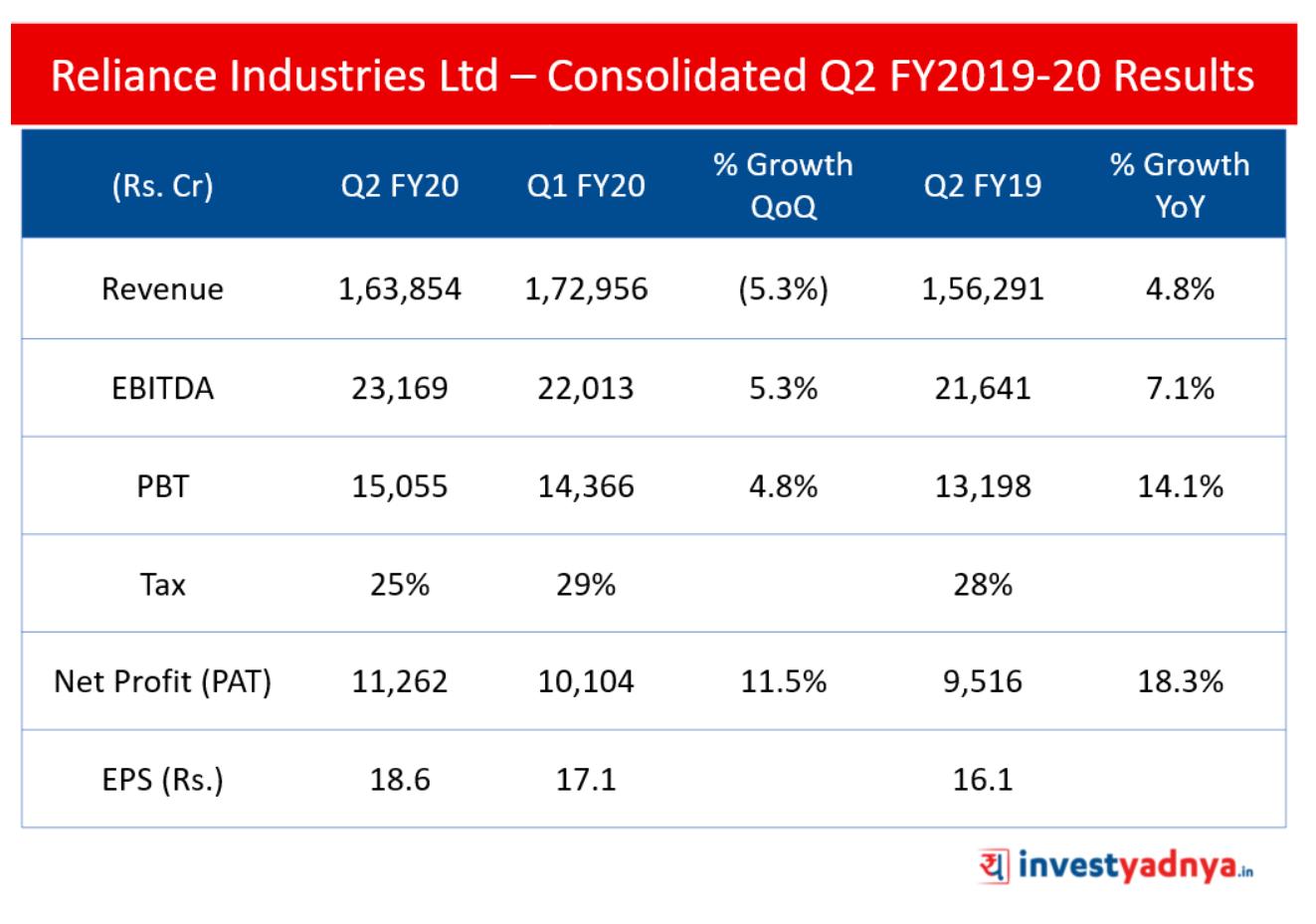 Reliance Industries Q2 Results