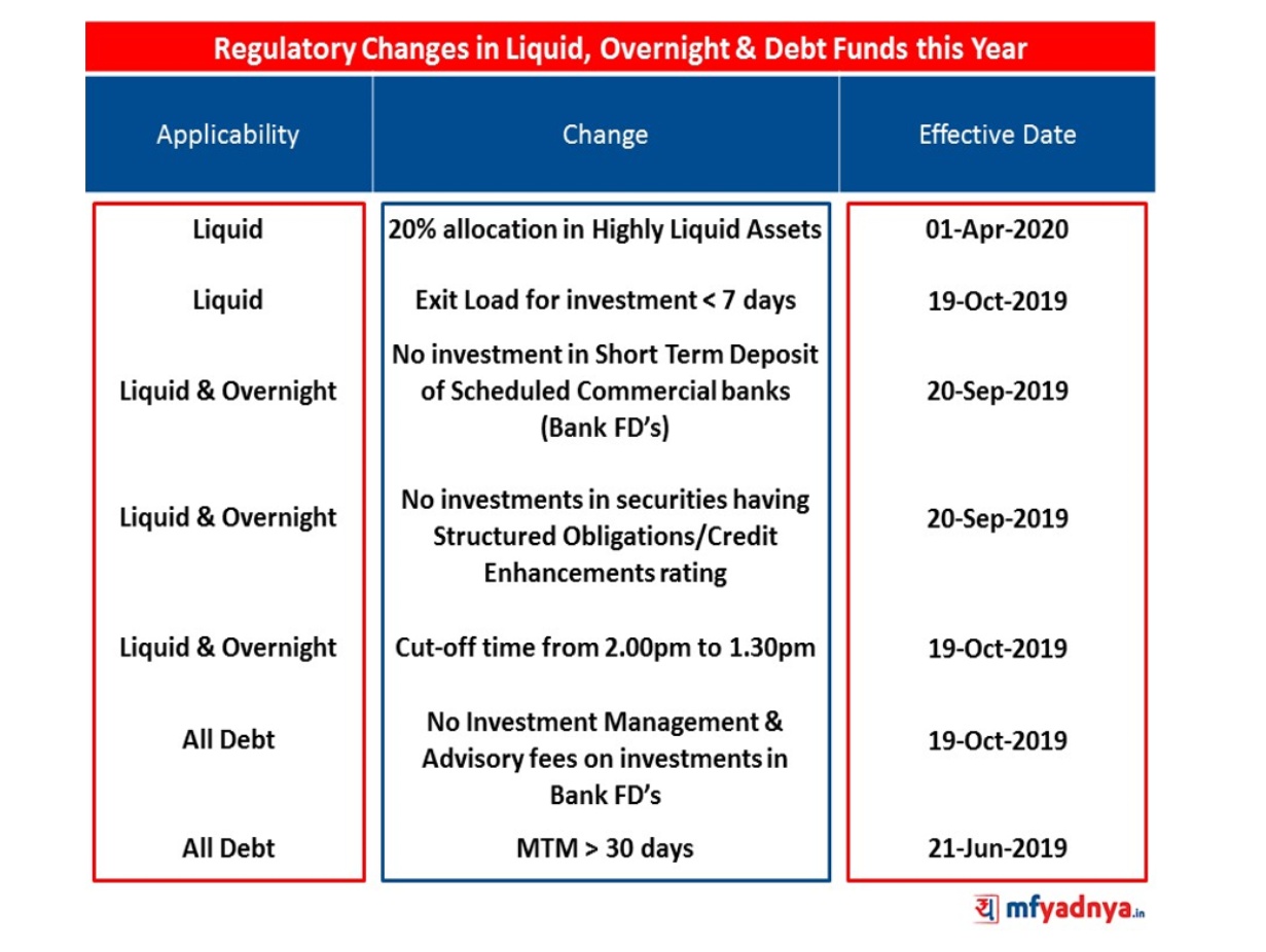 SEBI Circular - Regulatory Changes in Debt Funds