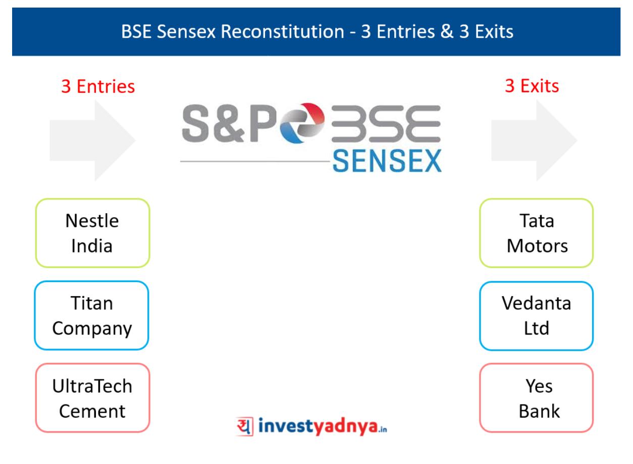 BSE Sensex Reconstitution