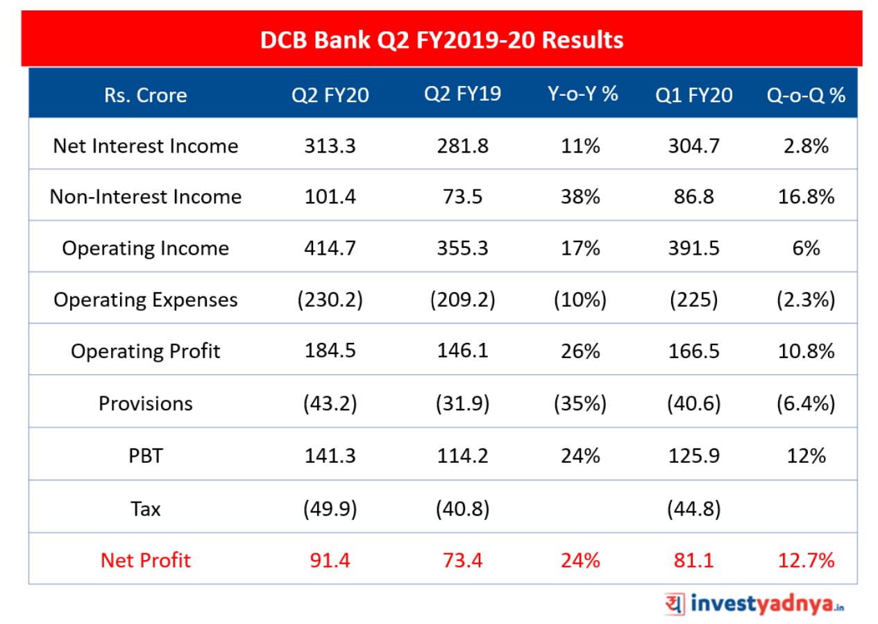 DCB Bank Q2 20 Results