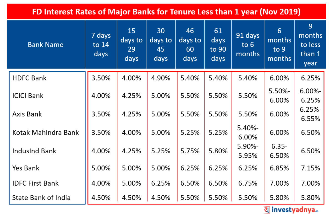 FD Interest Rates of Major Banks for Tenure Less than 1 year (Nov 2019)