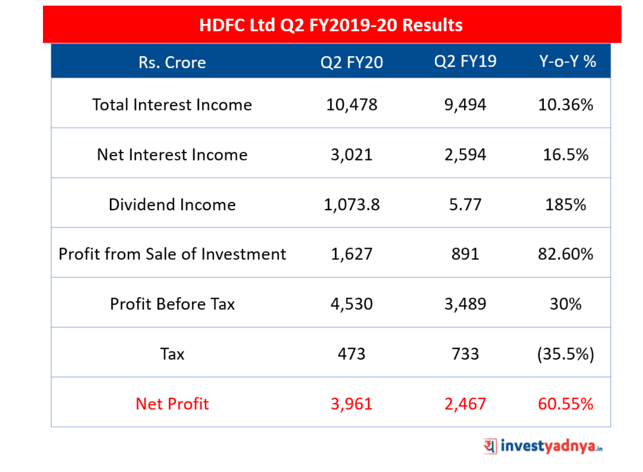 HDFC Ltd Q2 FY2019-20 Results