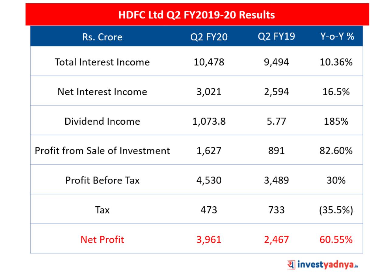 HDFC Ltd Q2 FY2019-20 Results