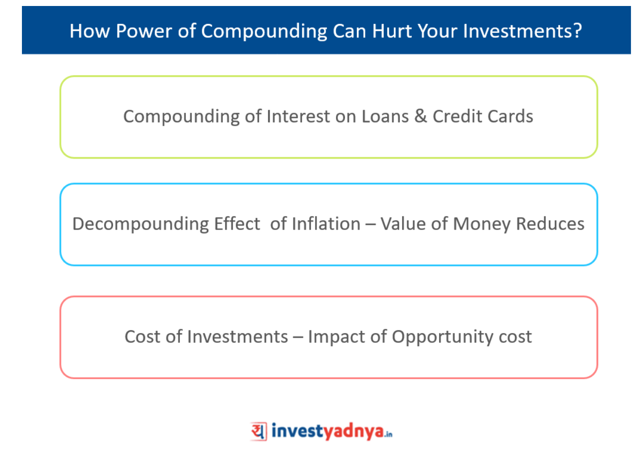 Disadvantages of Power of Compounding