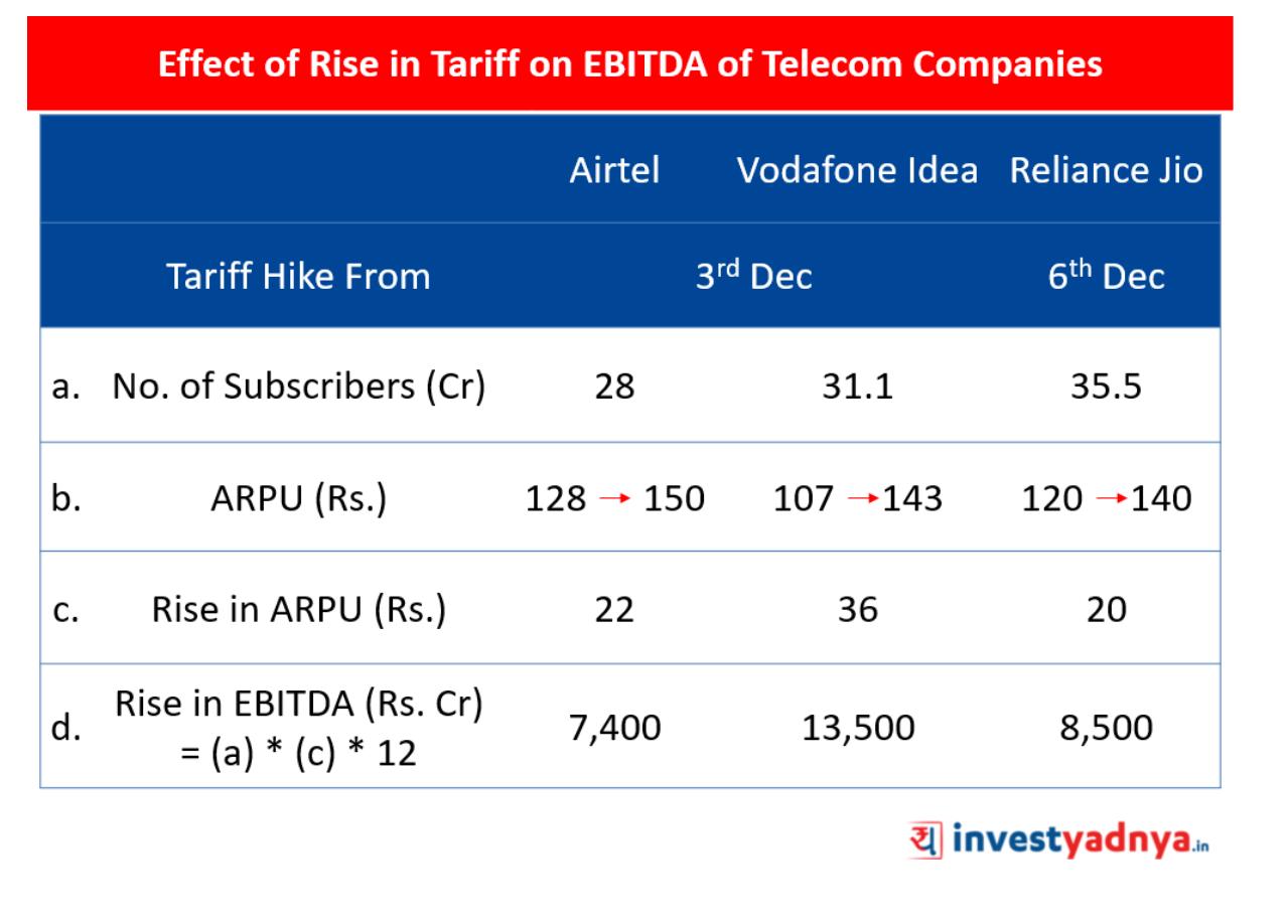 Tariff Hike by Vodafone Idea, Airtel and Reliance Jio