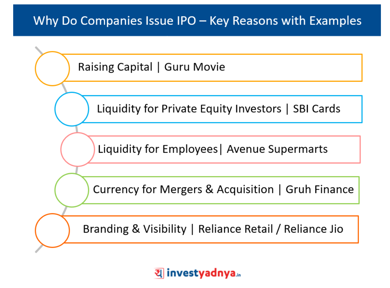 Upcoming ipo issues in october 2020