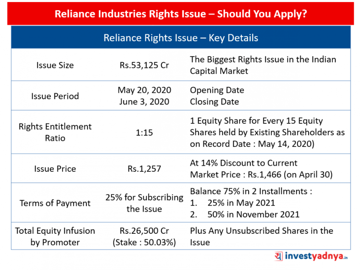 Reliance Rights Issue Should You Apply Yadnya Investment Academy